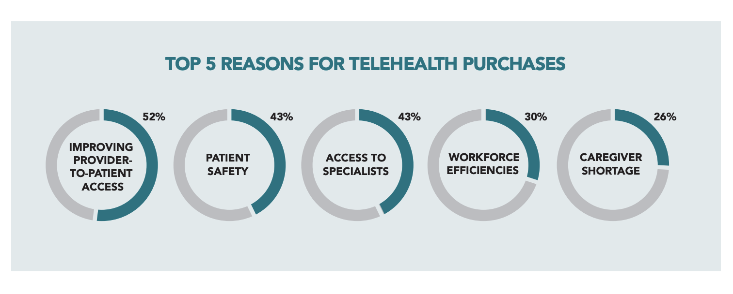More than convenience: How leaders are leveraging telehealth to achieve their strategic plan